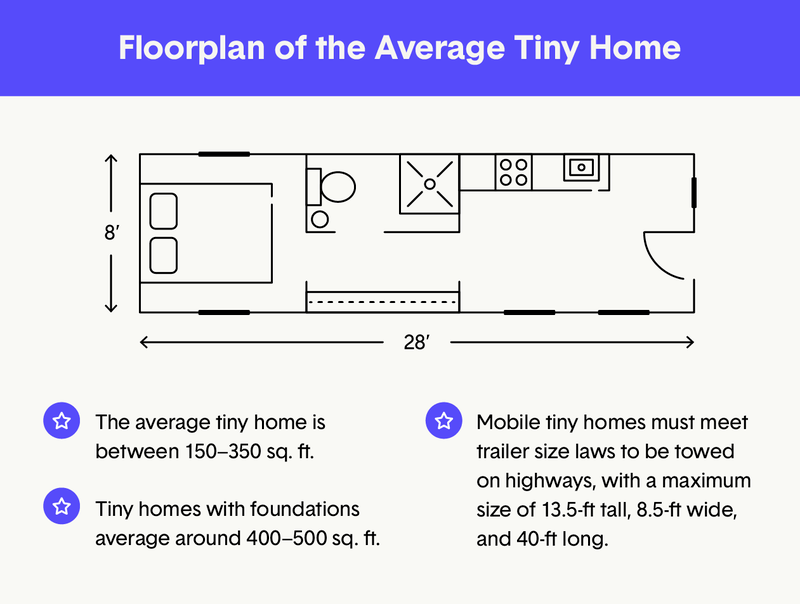 Floor plan of average tiny home
